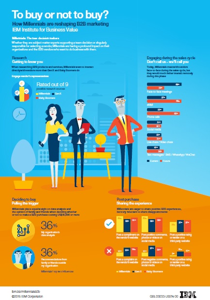 to buy or not to buy infographic
